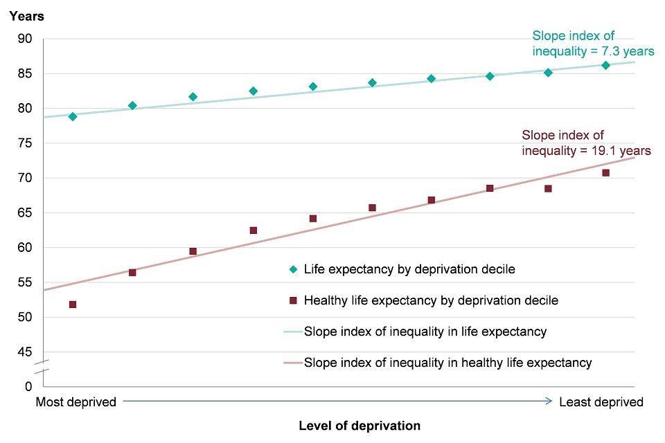 Figure 2: slope index of inequality in life expectancy and healthy life expectancy at birth, females, England, 2014 to 2016