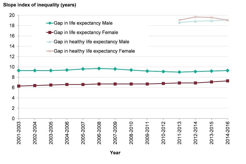Figure 3: trend in inequality in life expectancy at birth and healthy life expectancy at birth, males and females, England, 2001 to 2003 up to 2014 to 2016