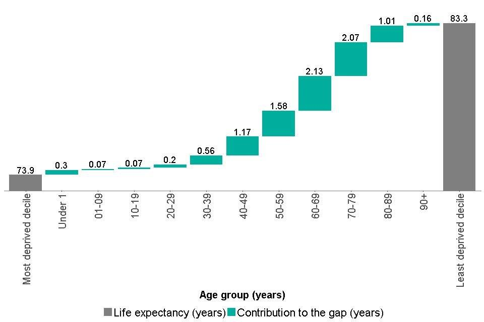Figure 4: breakdown of the life expectancy inequality gap between the most and least deprived deciles, by age group, males, England, 2014 to 2016