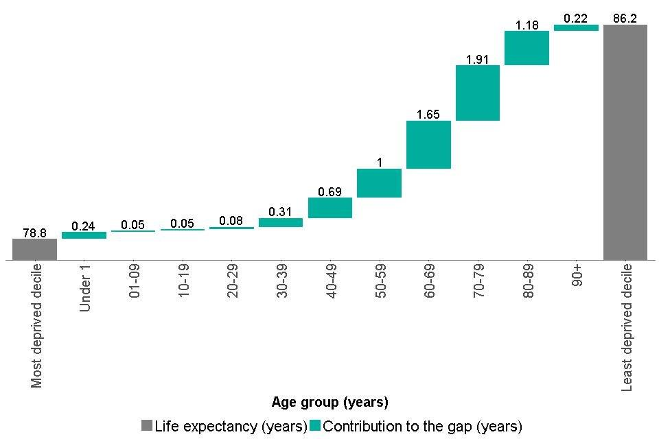 Figure 5: breakdown of the life expectancy inequality gap between the most and least deprived deciles, females, England, 2014 to 2016