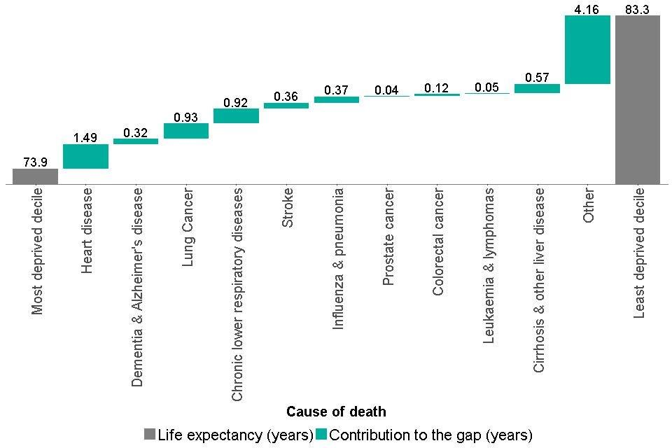 Figure 6: breakdown of the life expectancy inequality gap between the most and least deprived deciles, males, England, 2014 to 2016
