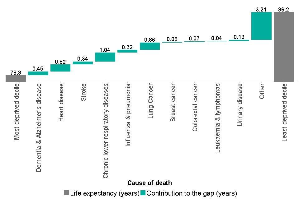 Figure 7: breakdown of the life expectancy inequality gap between the most and least deprived deciles, females, England, 2014 to 2016