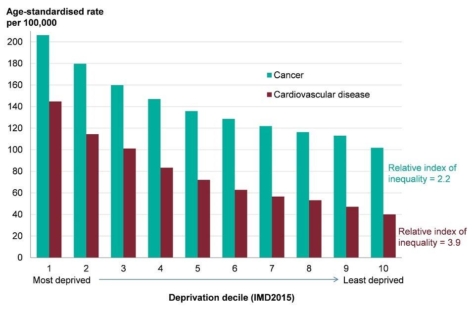 Figure 8: age-standardised premature (aged <75) mortality rate for cancer and cardiovascular disease, by deprivation decile*, persons, England, 2014 to 2016