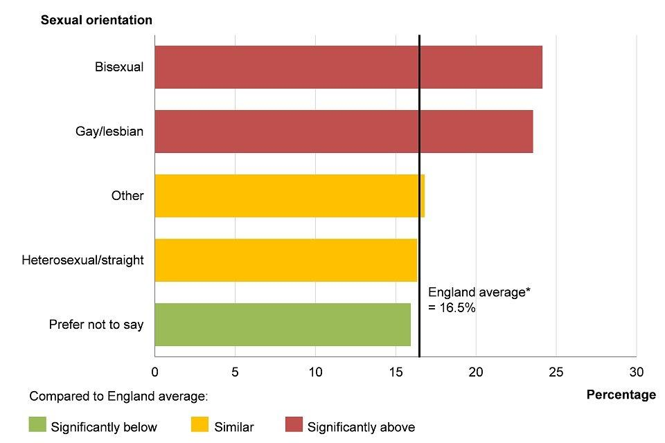Figure 11: smoking prevalence by sexual orientation, age 18+ years, England, 2016