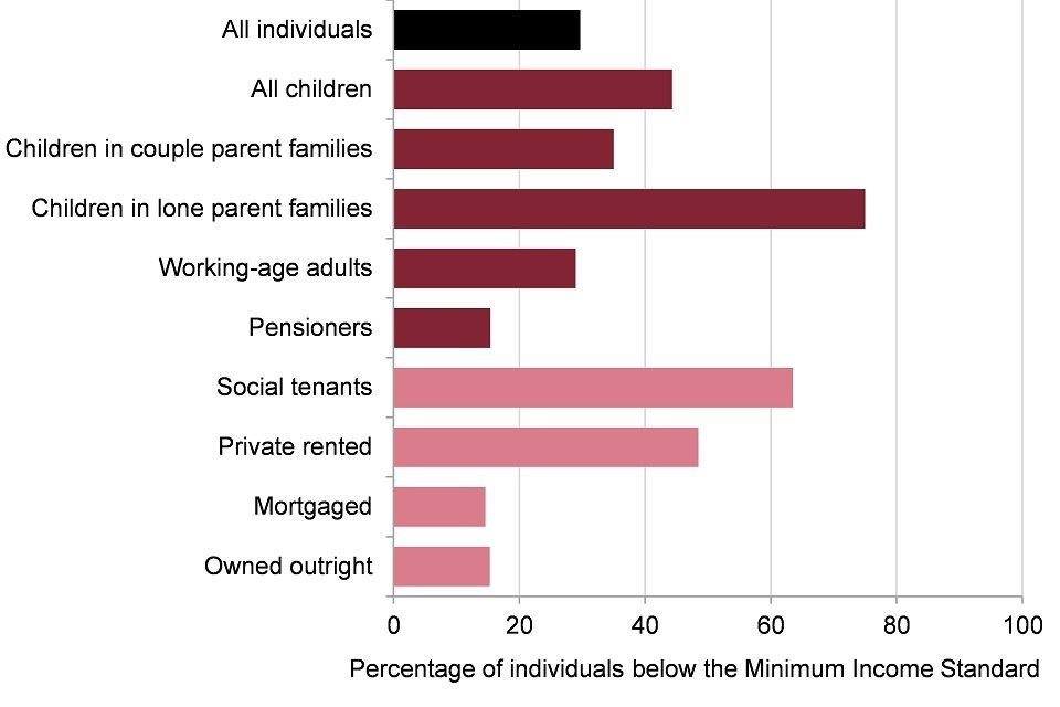 Figure 6: percentage of individuals below the Minimum Income Standard, by household characteristics, UK, financial year 2015 to 2016