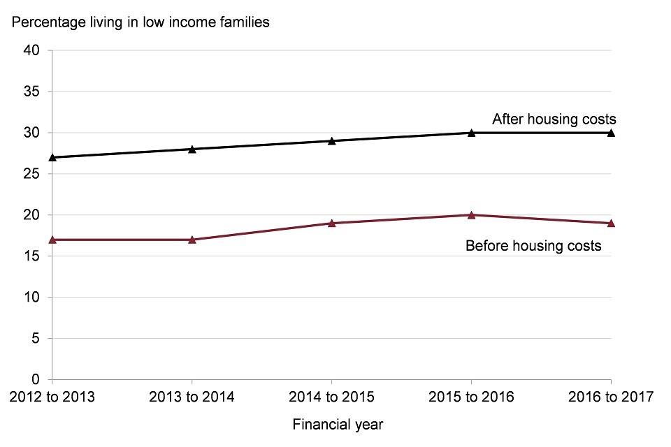 Figure 7: trend in percentage of children aged under 16 years living in relative low income households, UK, financial year 2012 to 2013 up to 2016 to 2017