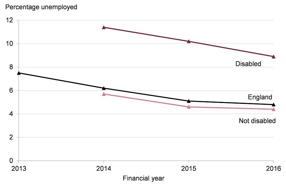 Figure 8: trend in percentage of the economically active population who are unemployed, by disability status, England, 2013 to 2016