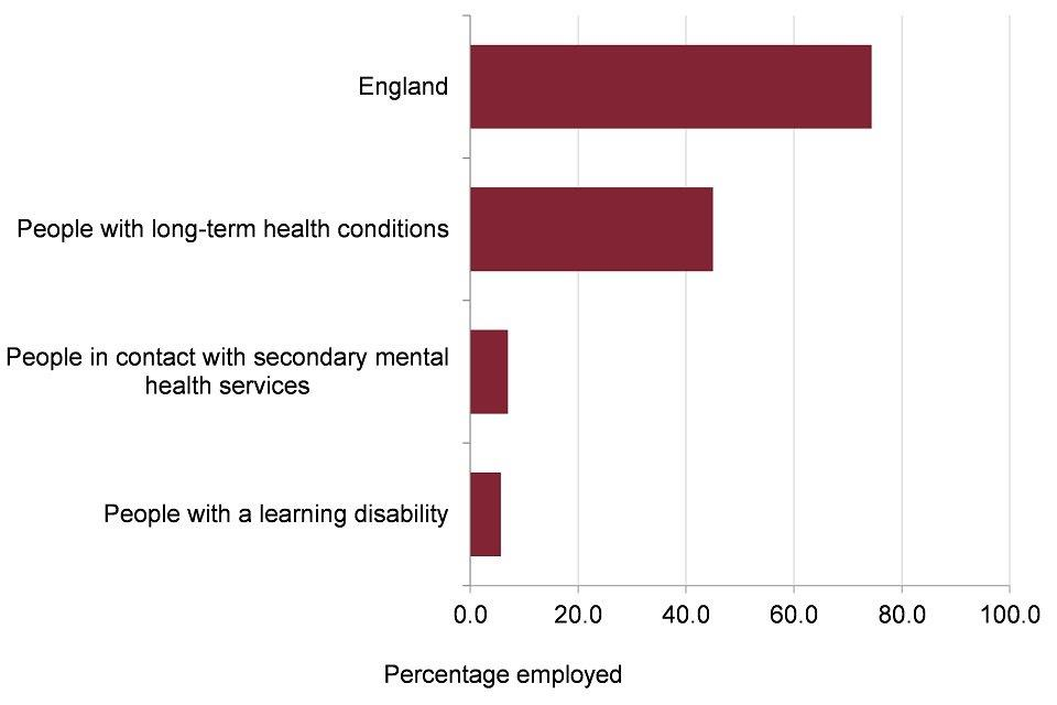 Figure 9: percentage of the population who are employed, by disability status, England, 2016 to 2017
