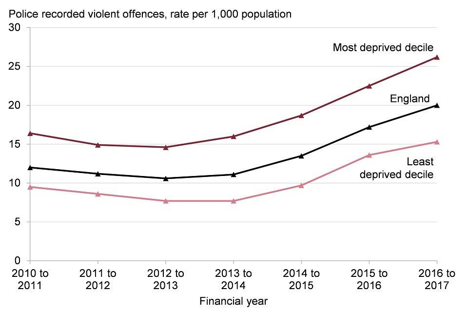 Figure 10: trend in police recorded violence against the person offences, rate per 1,000 population, England and selected deprivation deciles*, financial year 2010 to 2011 up to 2016 to 2017