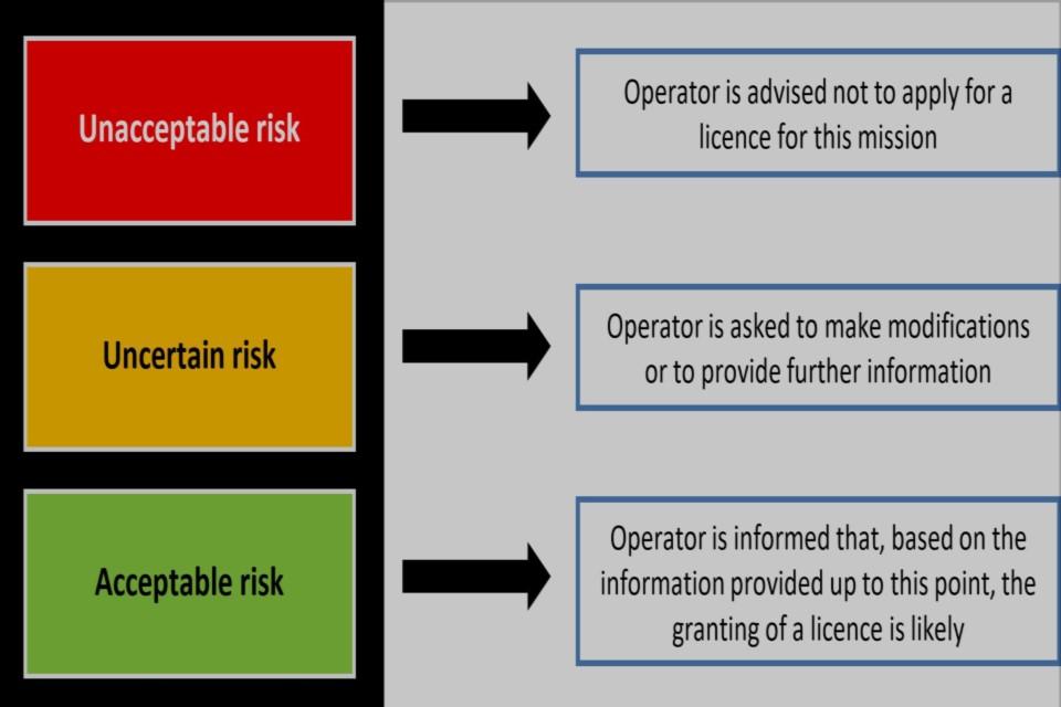 Risk diagram explaining unacceptable, uncertain and acceptable risks.