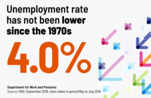 The unemployment rate of 4.0% has not been lower since the 1970s