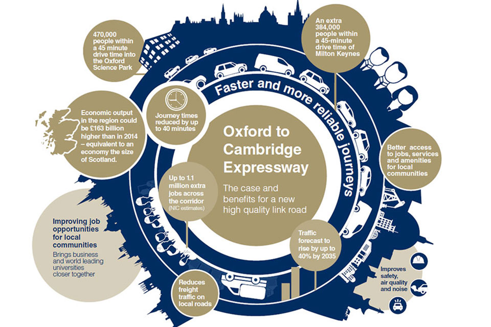 Infographic showing benefits of the Oxford to Cambridge Expressway.