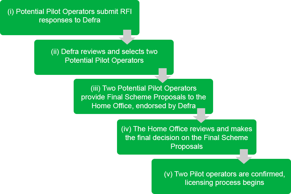 Figure showing the process for selecting operators of the Pilot as detailed in the text below