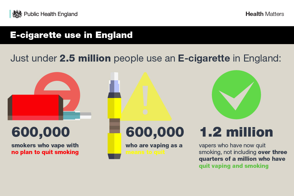 Infographic illustrating e-cigarette use numbers in England