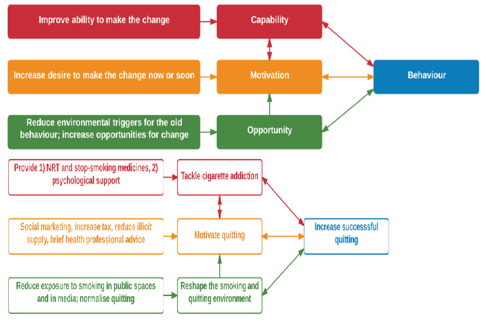 Diagram shows the COM-B model of behaviour change applied to reducing smoking prevalence. It explores how capability, motivation and opportunity can be used to increase succesful quitting