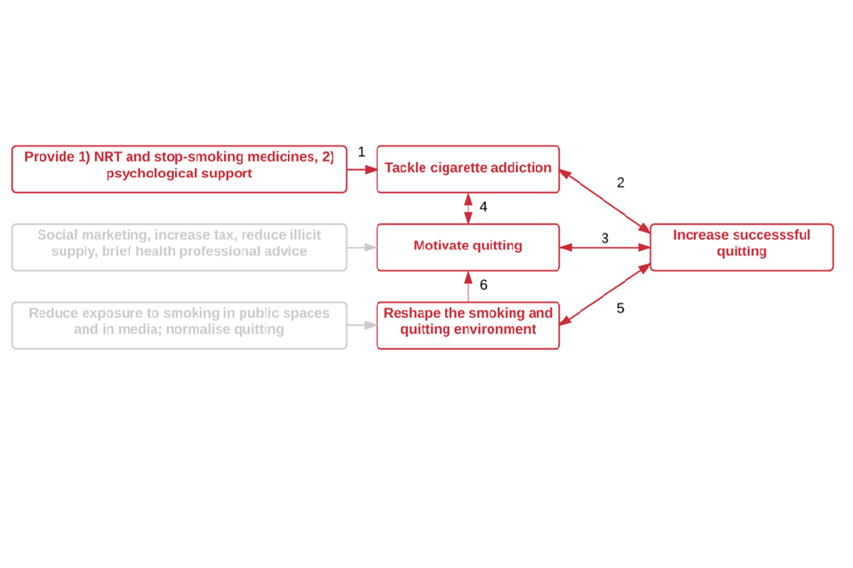 Diagram to show the role of stop-smoking support in a local strategy, and how it can prevent addiction, increase quit rates and motivate people to quit.
