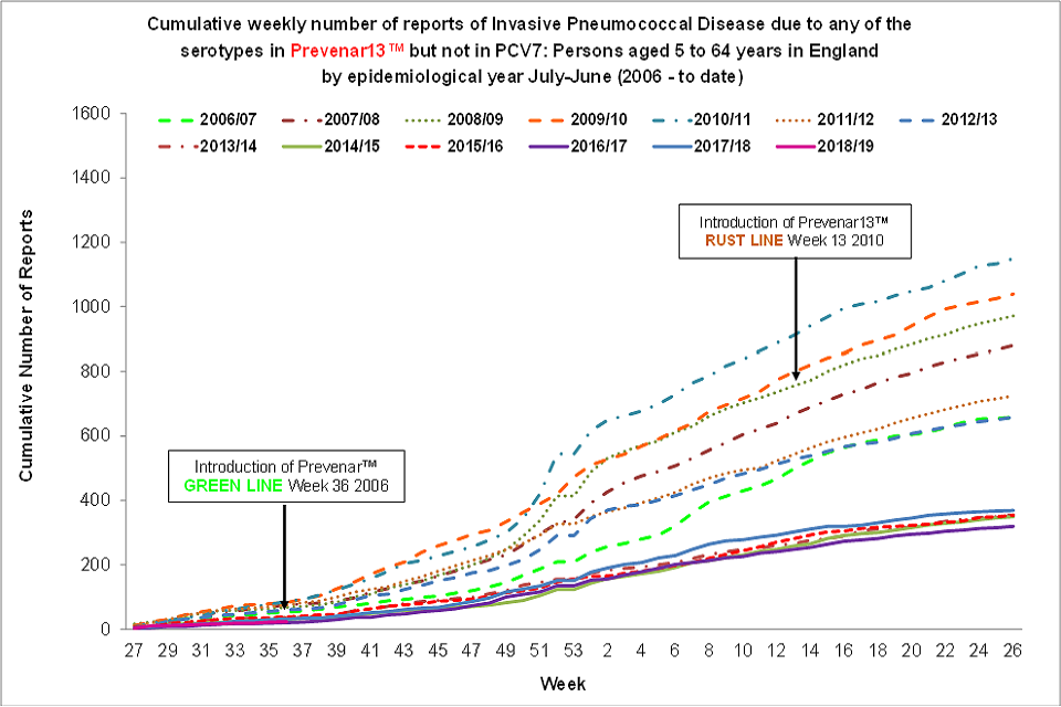Cumulative weekly number of reports of invasive pneumococcal disease (IPD) due to any of the 6 serotypes in Prevenar13™ but not in PCV7™: those aged 5 to 64 years in England and Wales by epidemiological year, from July to June (from 2006 to now).