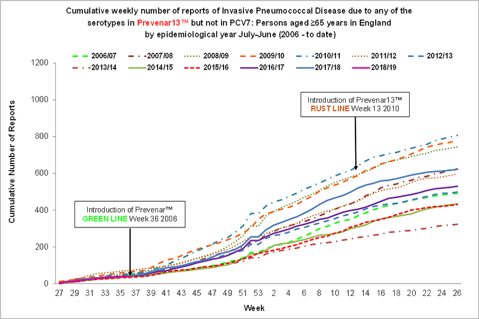 Cumulative weekly number of reports of Invasive Pneumococcal Disease due to any of the six serotypes in Prevenar13™ but not in PCV7: aged 65 years or over in England and Wales by epidemiological year, from July to June (from 2006 to now).