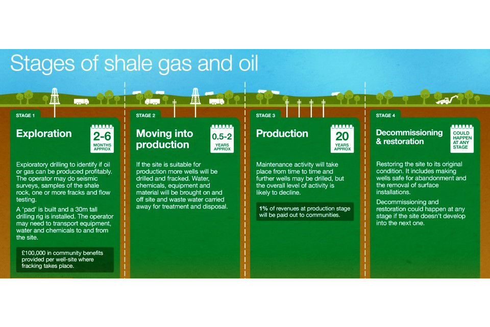 Infographic: The stages of shale gas and oil