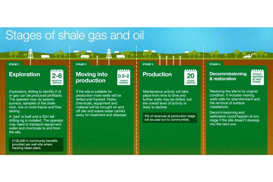 Guidance On Fracking Developing Shale Gas In The Uk Gov Uk