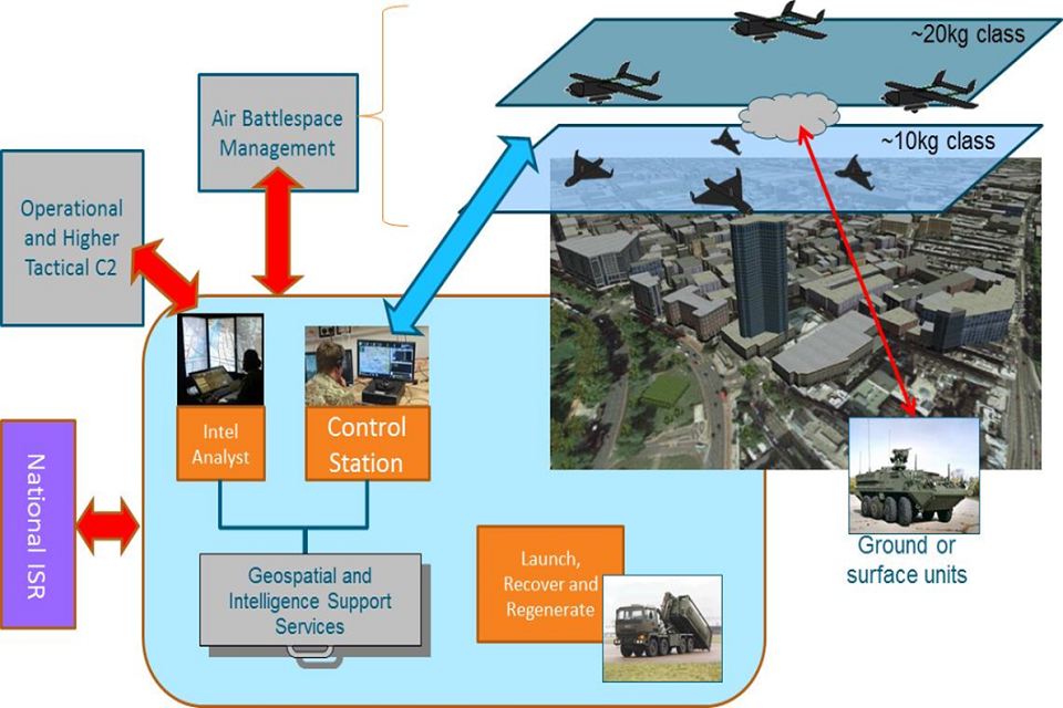 Swarming UAS proposed architecture showing internal and external interfaces