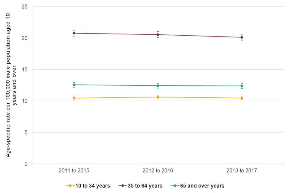 Age-specific suicide rates, England, males (10 years and over), between 2011 to 2015 and 2013 to 2017