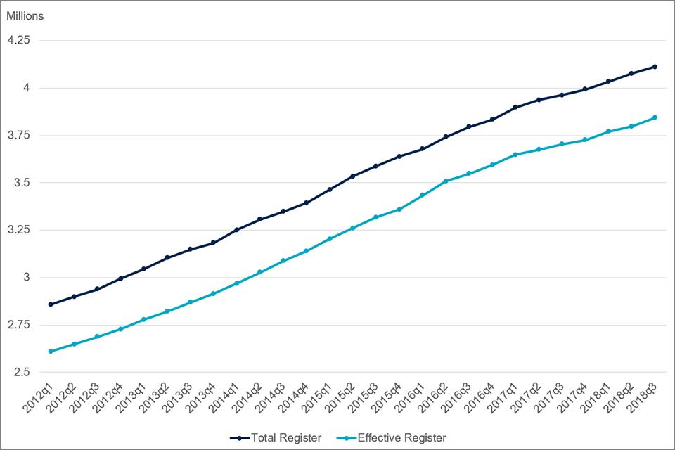 Chart 1: Total and effective register sizes, 2012Q1-2018Q3, United Kingdom