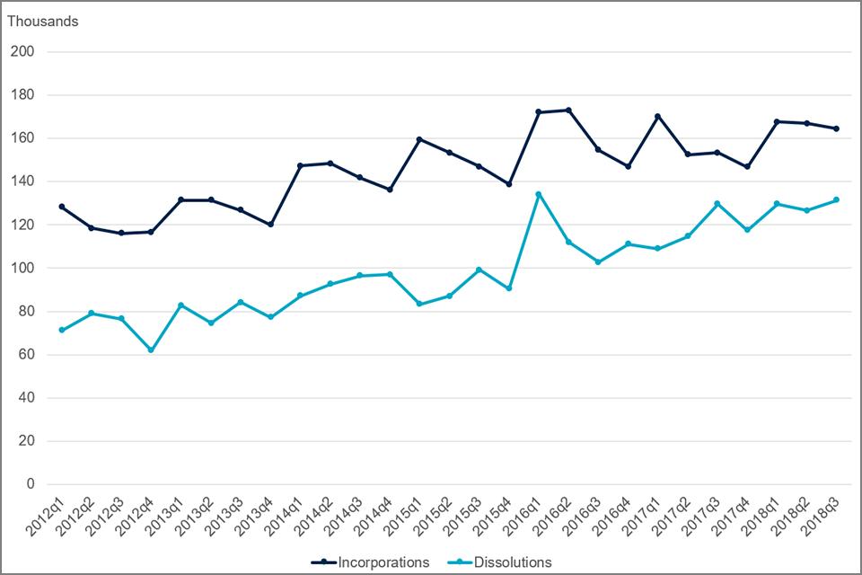 Chart 2: Incorporations and Dissolutions, 2012Q1-2018Q3, United Kingdom