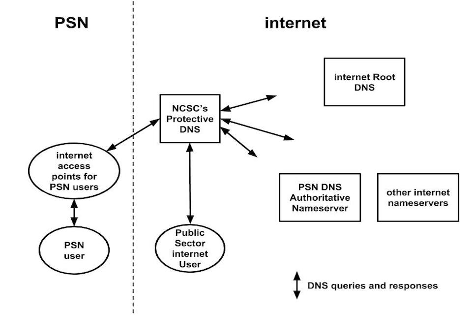 A diagram showing how the PSN DNS works