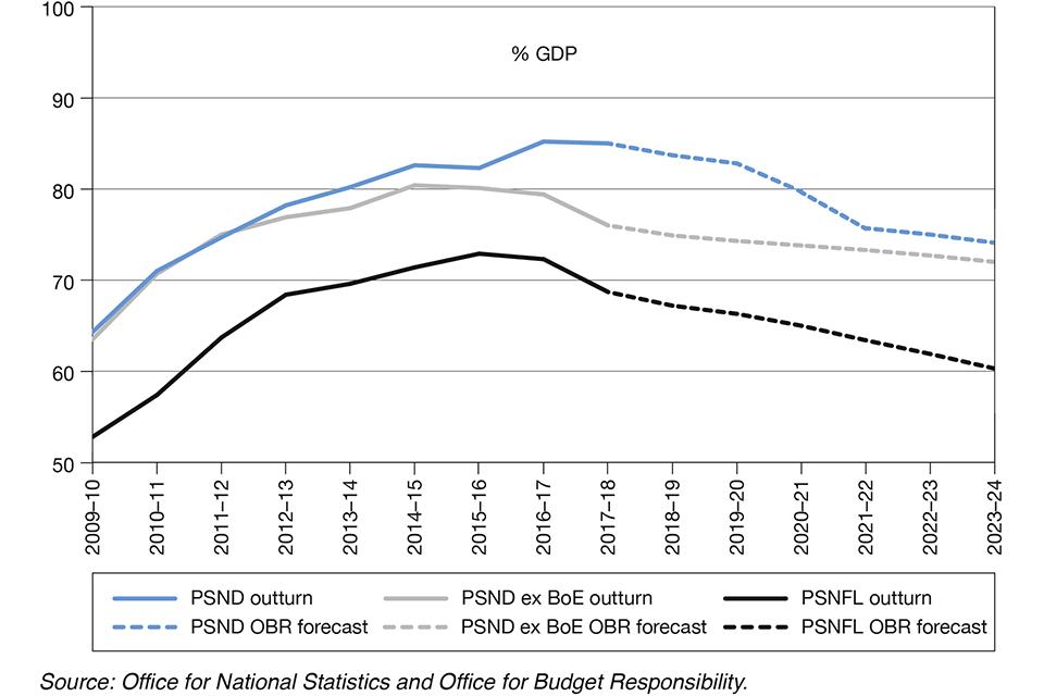 86f6a0a40341e Chart 1.4 Public sector debt