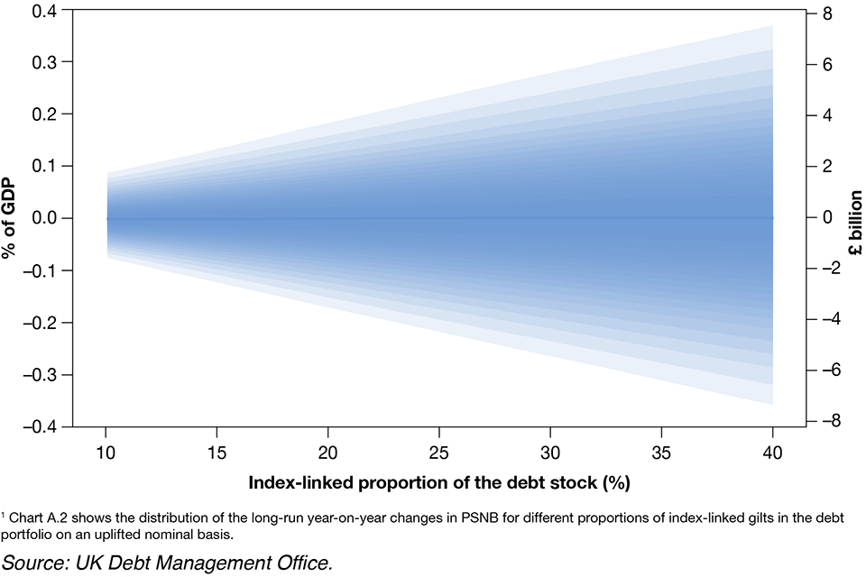 6020e98a9db19 Chart A.2 Variability in changes to PSNB under different proportions of  index-linked debt
