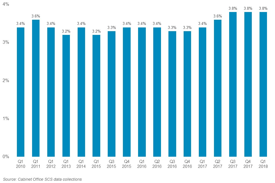 As at  March 2018, 3.8% of the SCS have recorded a disability. This percentage has increased since 2010, when it was 3.4%.