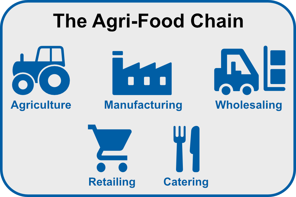 The Agri-food chain: image shows Agriculture, Manufacturing, Wholesaling, Retailing and Catering.