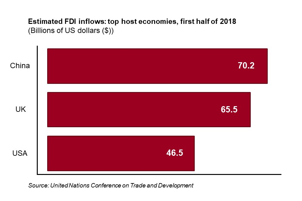 Graph displaying inward foriegn direct investment flows in the first half of 2018. The UK is the second highest with USD$ 65.5 Billion