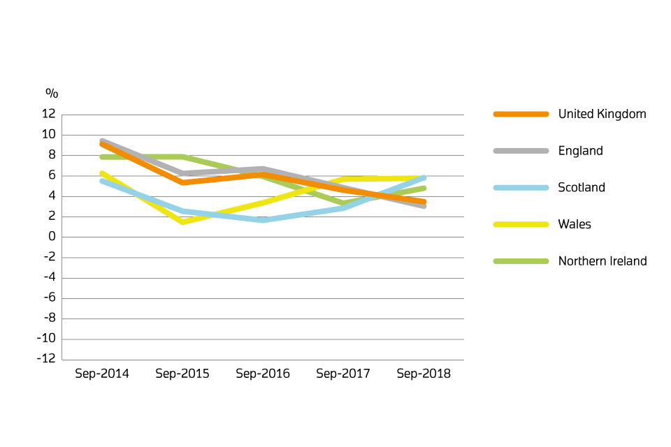 Annual price change for UK by country over the past 5 years