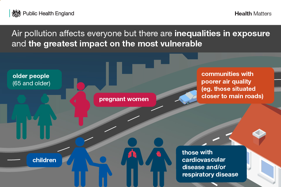 Infographic showing inequalities in exposure to air pollution