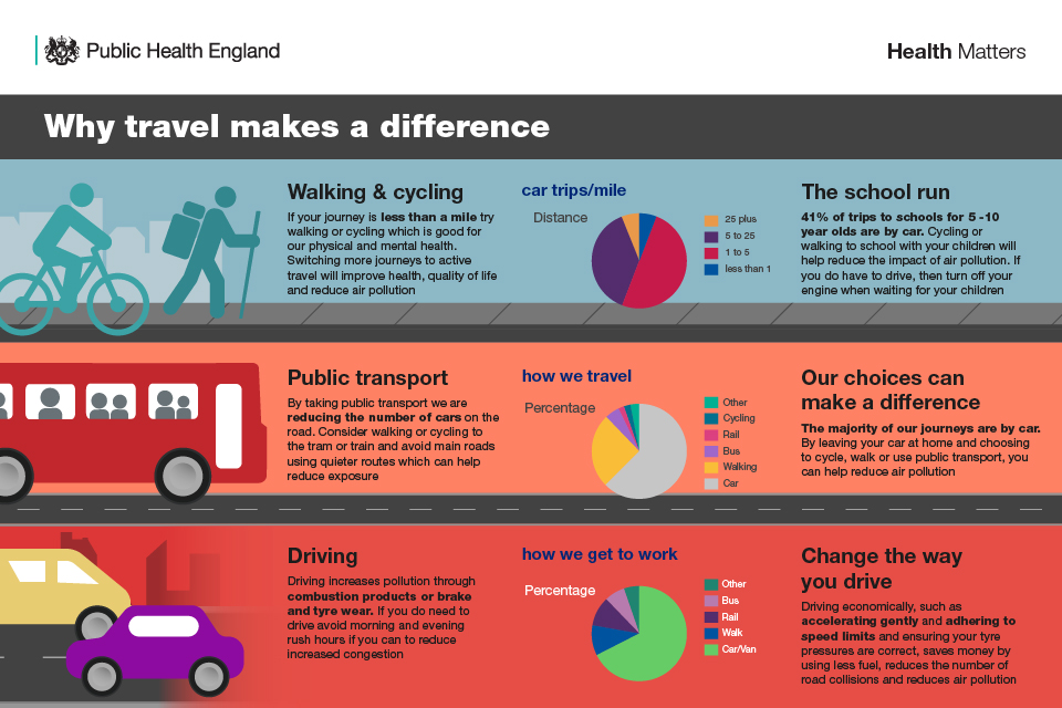 Infographic showing how we travel makes a difference