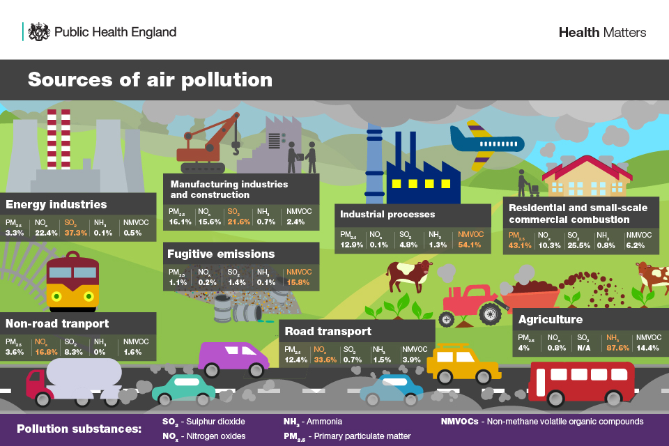 Health matters: air pollution - GOV UK