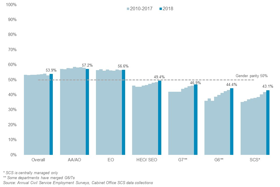 Overall, 53.9% of the Civil Service are women as at March 2018. The overall percentage has remained fairly stable since 2010, but for the Senior Civil Service, the percentage of women has increased each year.