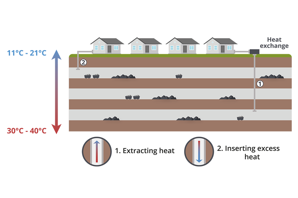 Extraction and insertion of heat energy