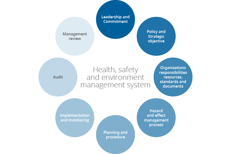 Health, safety and environment management system