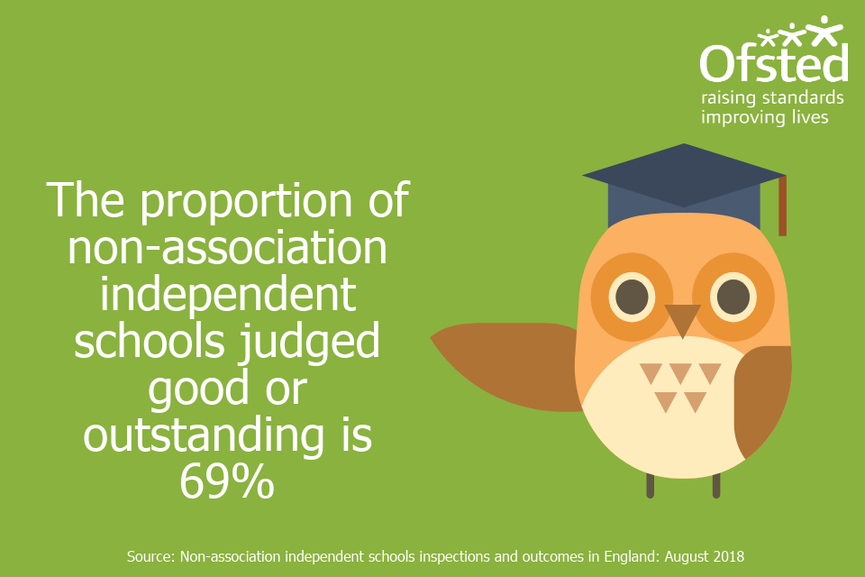 Infographic stating 'The proportion of non-association independent schools judged good or outstanding is 69%'.