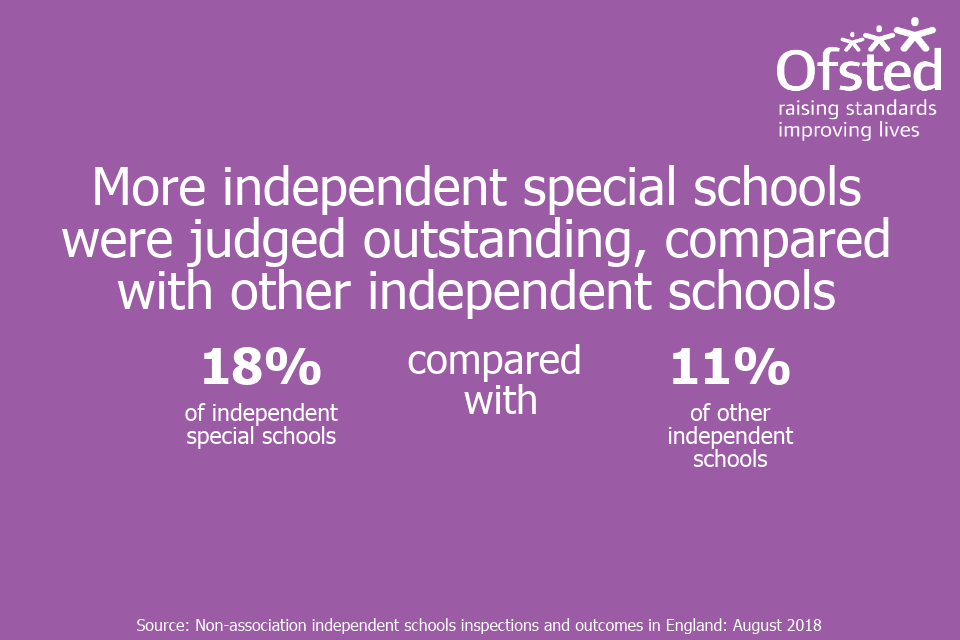Infographic stating 'More independent special schools were judged outstanding, compared with other independent schools'.
