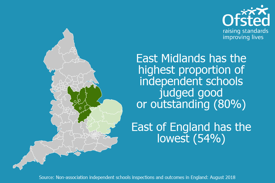 Infographic stating, 'East Mindlands has the highest proportion of independent schools judged good or outstanding (80%). East of England has the lowest (54%)'.