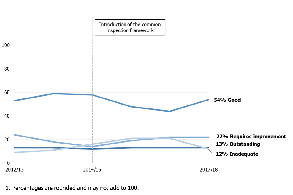 Figure showing inspection outcomes by academic year.