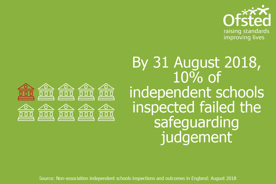 Infographic stating 'By 31 August 2018, 10% of independent schools inspected failed the safeguarding judgement'.
