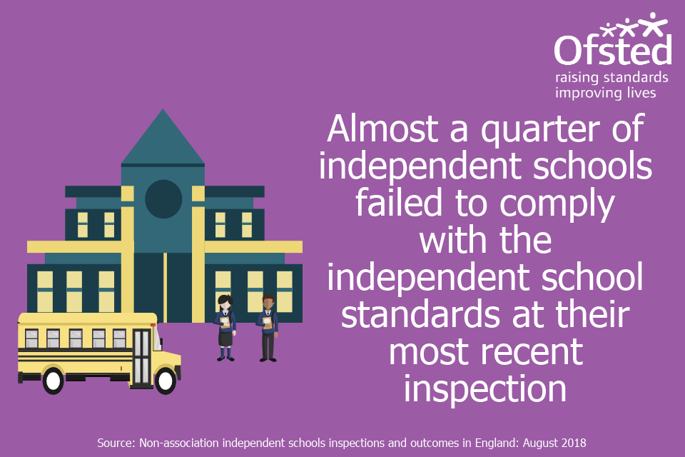 Infographic stating 'Almost a quarter of schools failed to comply with the independent school standards at their most recent inspection'.