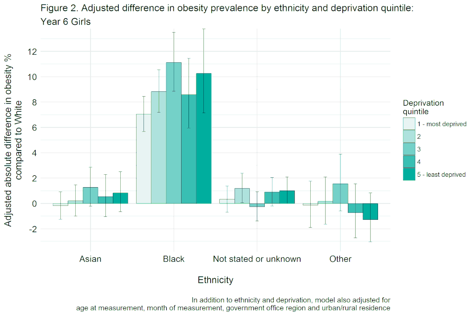 Bar chart with confidence interval error bars showing the adjusted difference in obesity prevalence by ethnicity and deprivation quintile for year 6 girls, not adjusted for height.