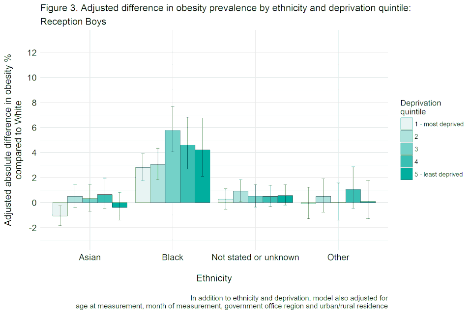 Bar chart with confidence interval error bars showing the adjusted difference in obesity prevalence by ethnicity and deprivation quintile for reception boys, not adjusted for height.