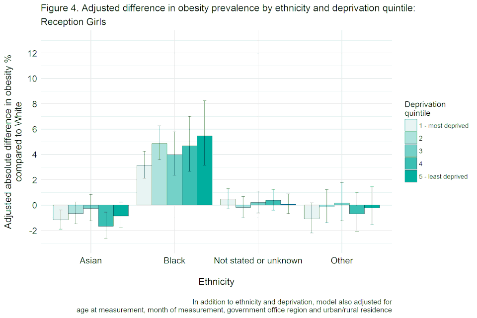 Bar chart with confidence interval error bars showing the adjusted difference in obesity prevalence by ethnicity and deprivation quintile for reception girls, not adjusted for height.